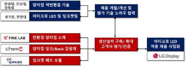 산학공동연구_방지원교수님.png